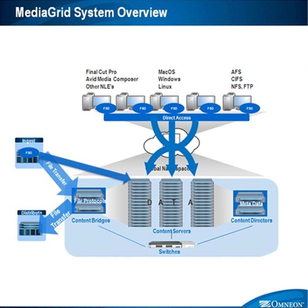 lua-chon-cong-nghe-luu-tru-trong-truyen-hinh-mediagrid-system-overview.jpg